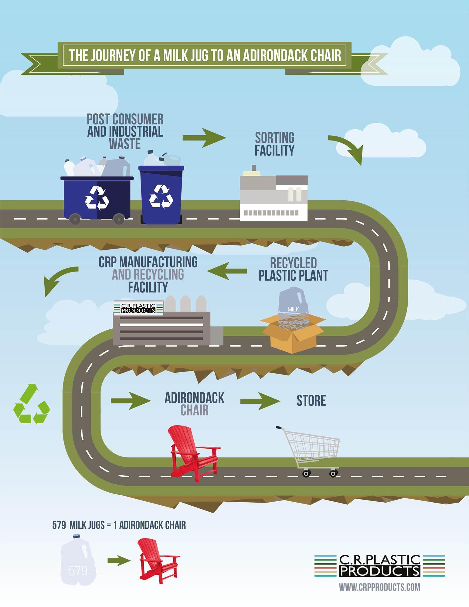 Informationsbild till plastmöbler från C.R. Plastic Products.