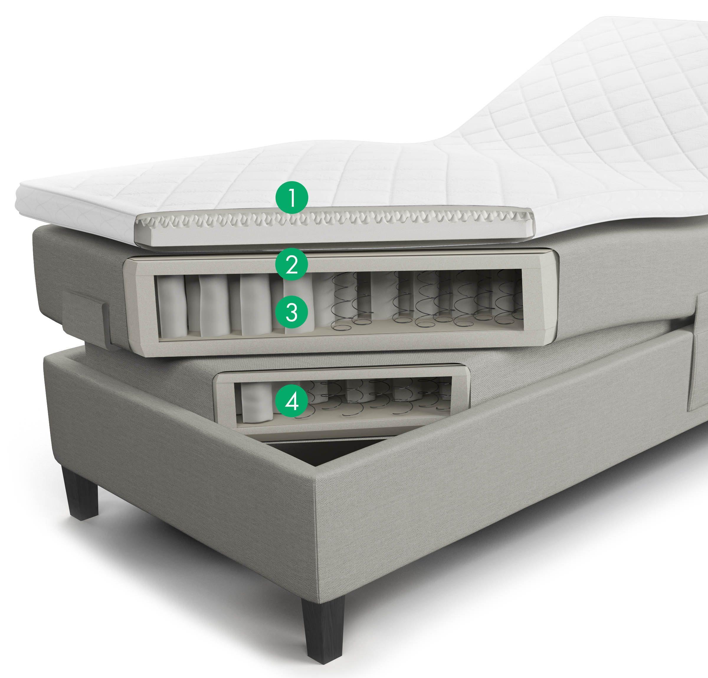 Jensen Aqtive 2 Diplomat ställbar säng (genomskärning).