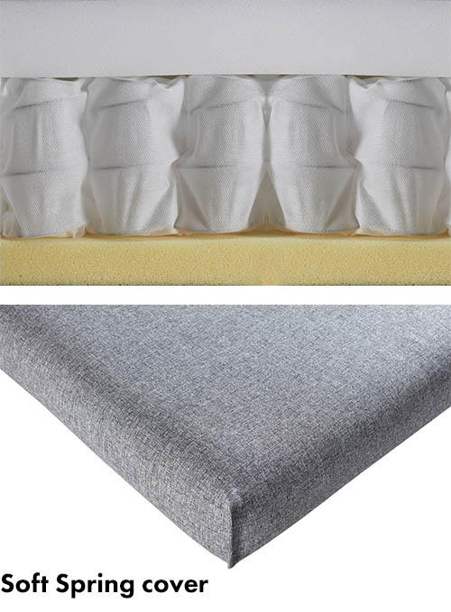 Genomskärning av Soft Spring madrass för avtagbart överdrag.