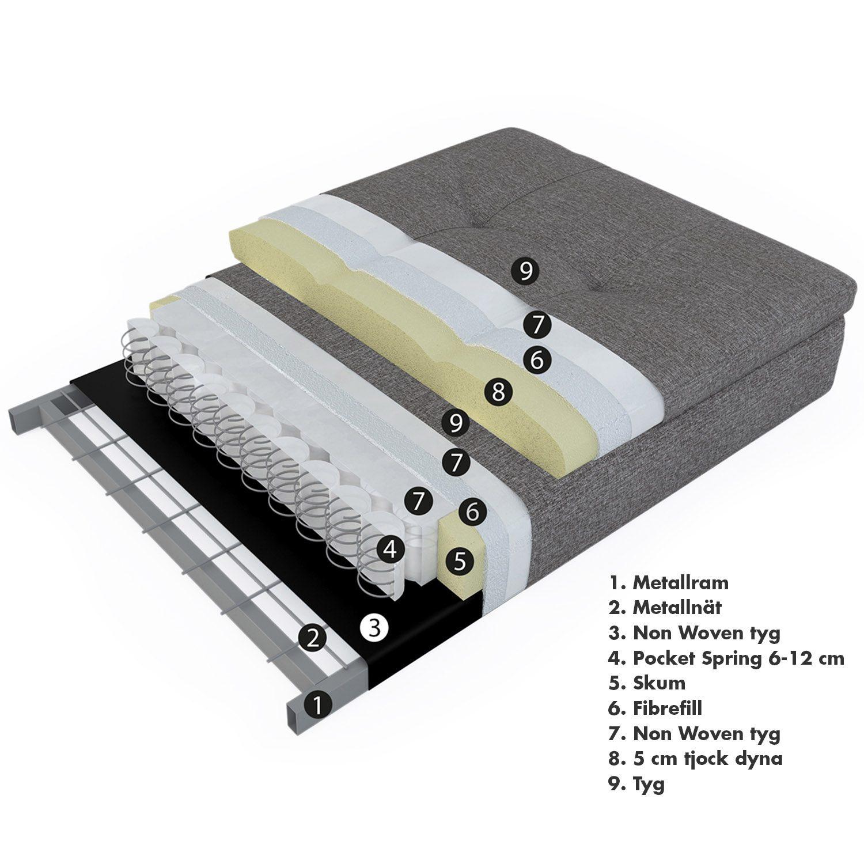 Genomskärningsbild på Dublexo madrass från innovation Living.