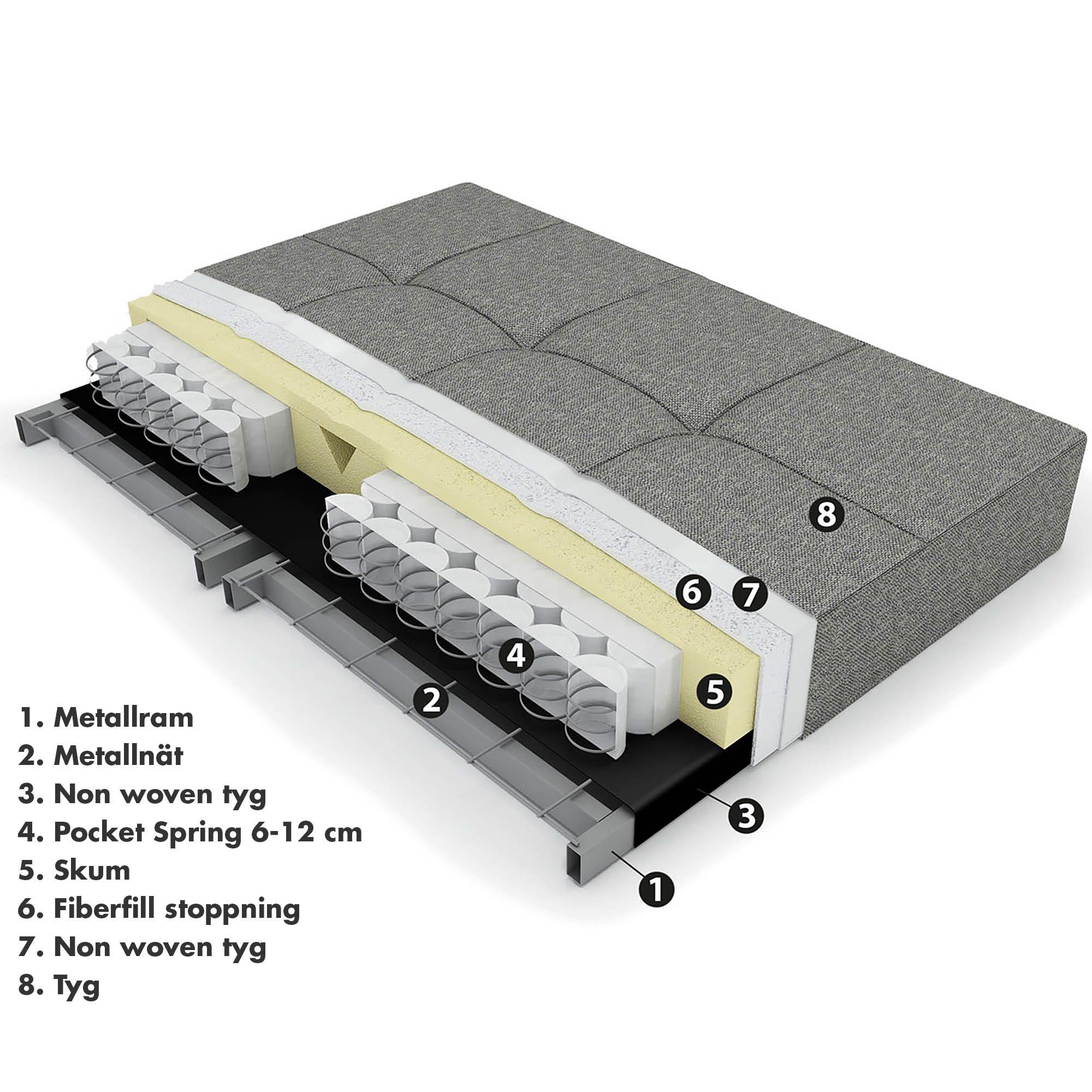 Informationsbild på Innovations Pocket Spring madrass.