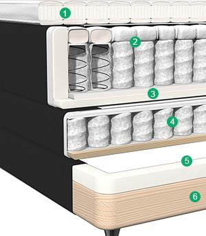 Thumbnail på Carpe Diems ställbara säng Saltös uppbyggnad.
