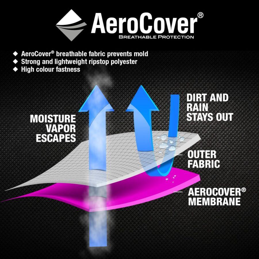 Illustration på hur Aerocover möbelskydd andas.