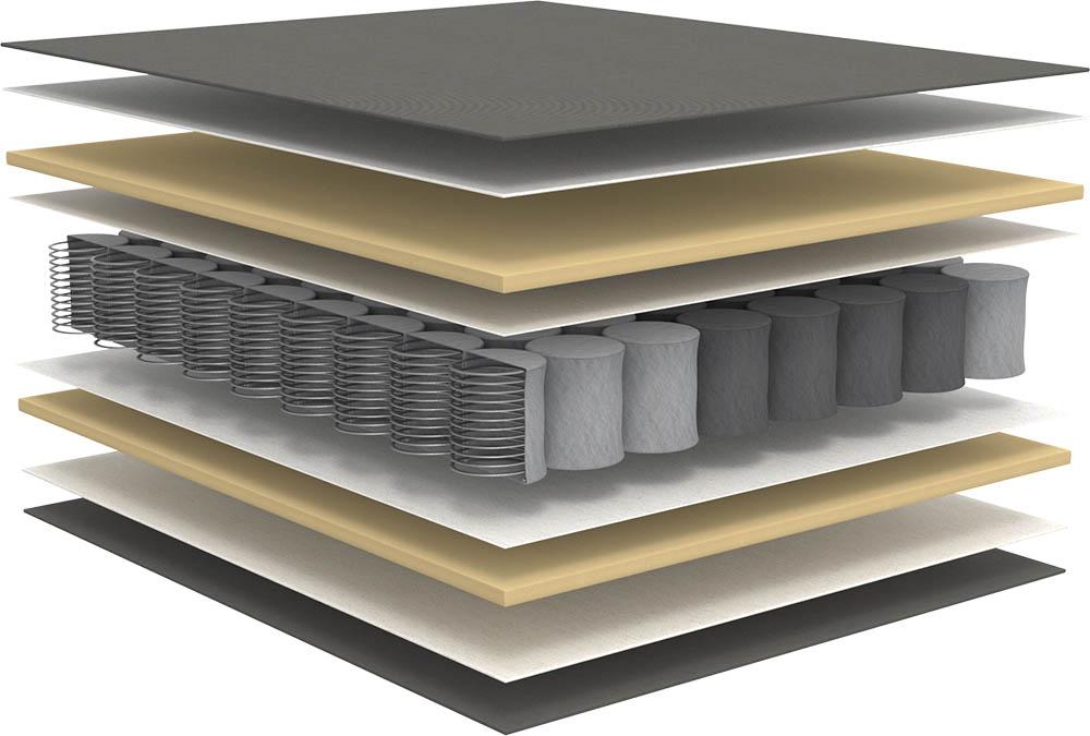 Genomskärning Innovation 5-zon madrass till bland annat bäddsoffan Eivor.
